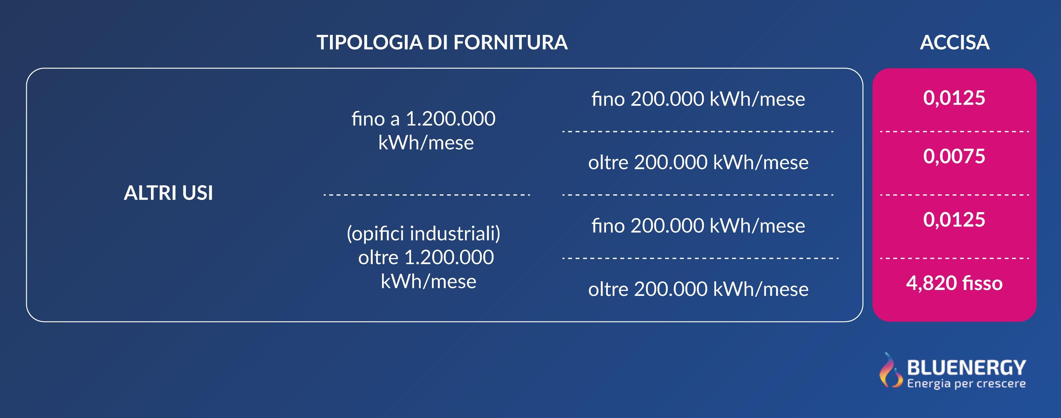 tabella accise energia elettrica per aziende