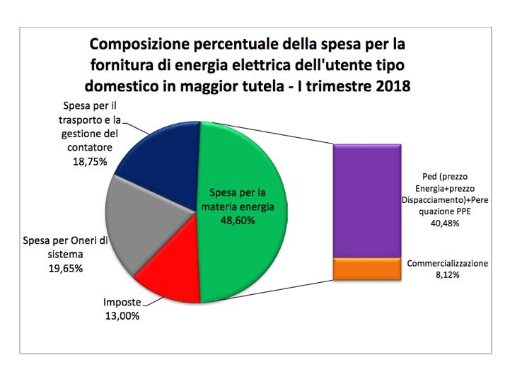 percentuale_spesa_7
